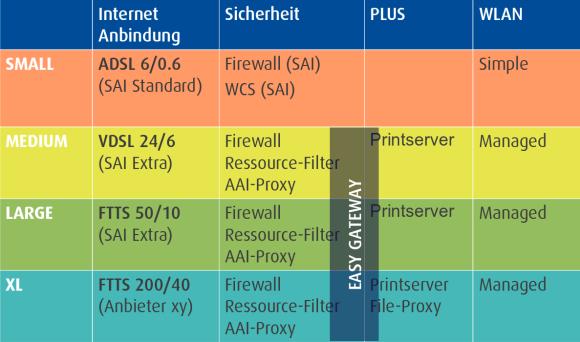 7 Entwicklungsplan Internetanbindung [WIKI]
